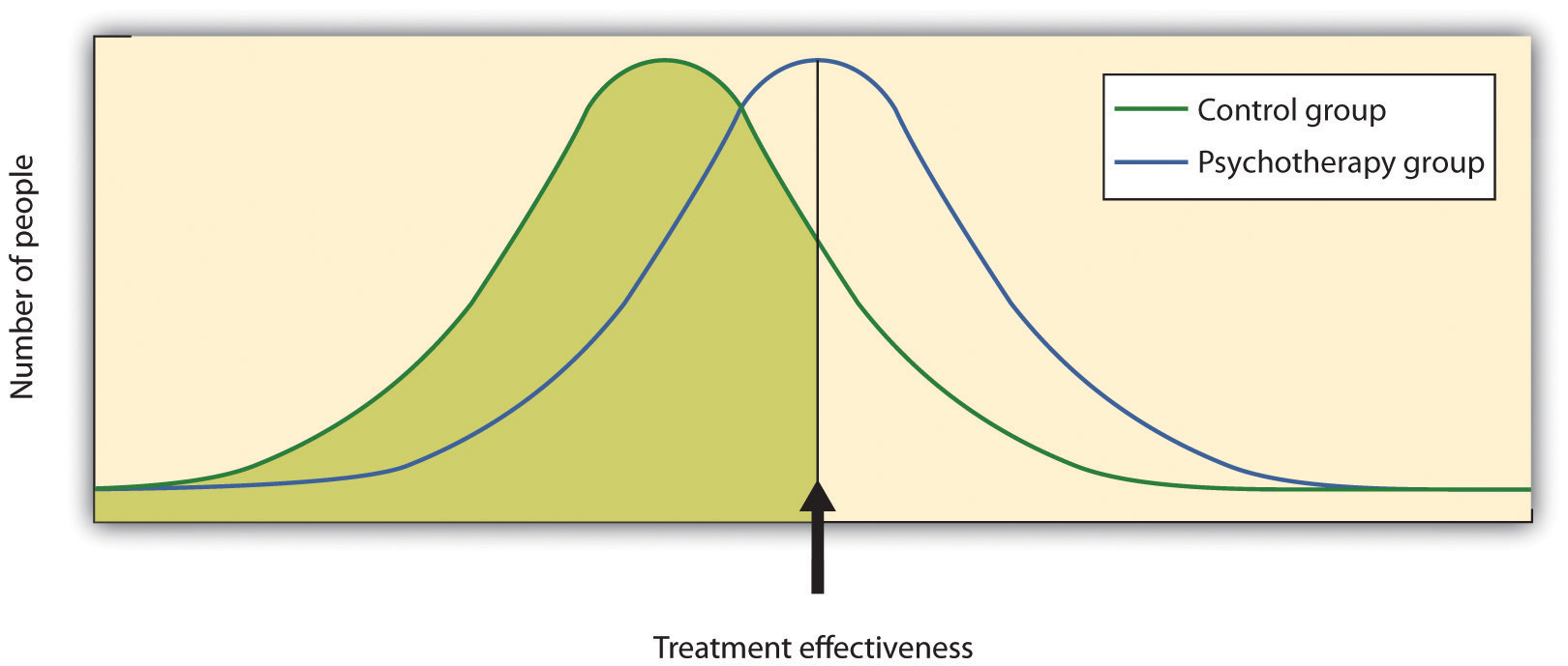 Meta-analyses of the outcomes of psychotherapy have found that, on average, the distribution for people who get treatment is higher than for those who do not get treatment.