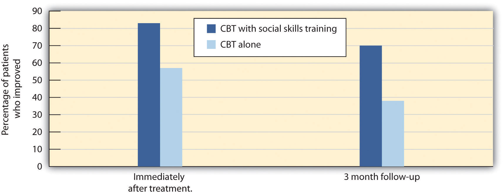 Herbert et al. (2005) compared the effectiveness of CBT alone with CBT along with social skills training. Both groups improved, but the group that received both therapies had significantly greater gains than the group that received CBT alone.