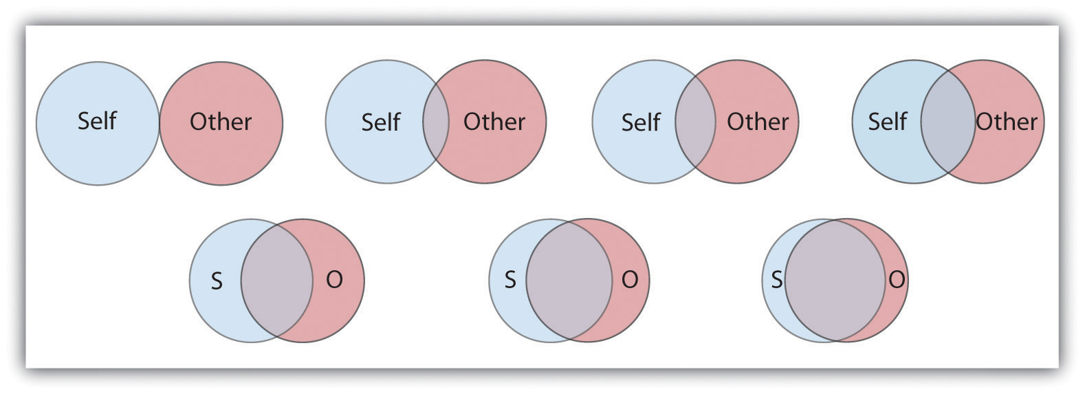 This scale is used to determine how close two partners feel to each other. The respondent simply circles which of the seven figures he or she feels best characterizes the relationship.
