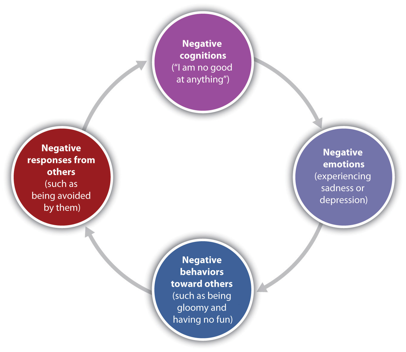Cycle of Depression (Negative emotions create negative behaviors, which lead people to respond negatively to the individual, creating even more depression.)