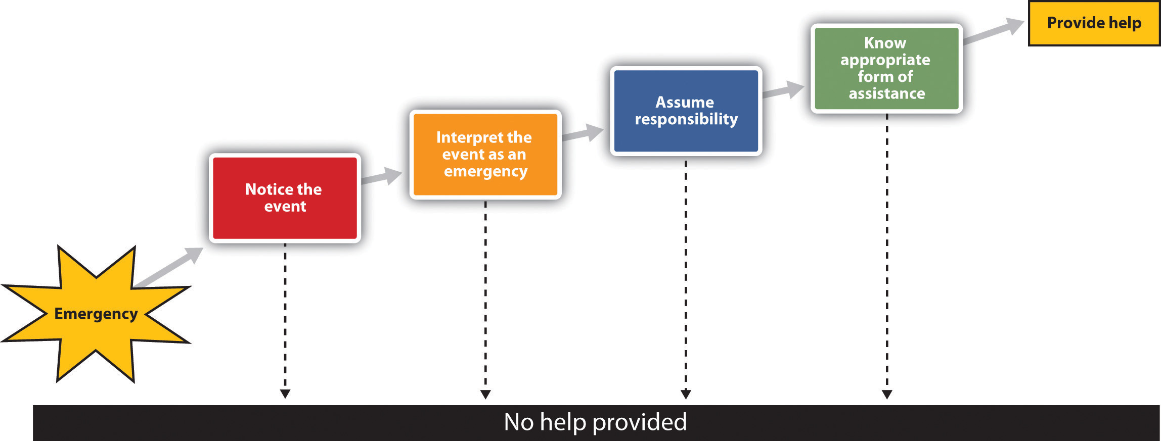 The Latané and Darley model of helping is based on the idea that a variety of situational factors can influence whether or not we help.