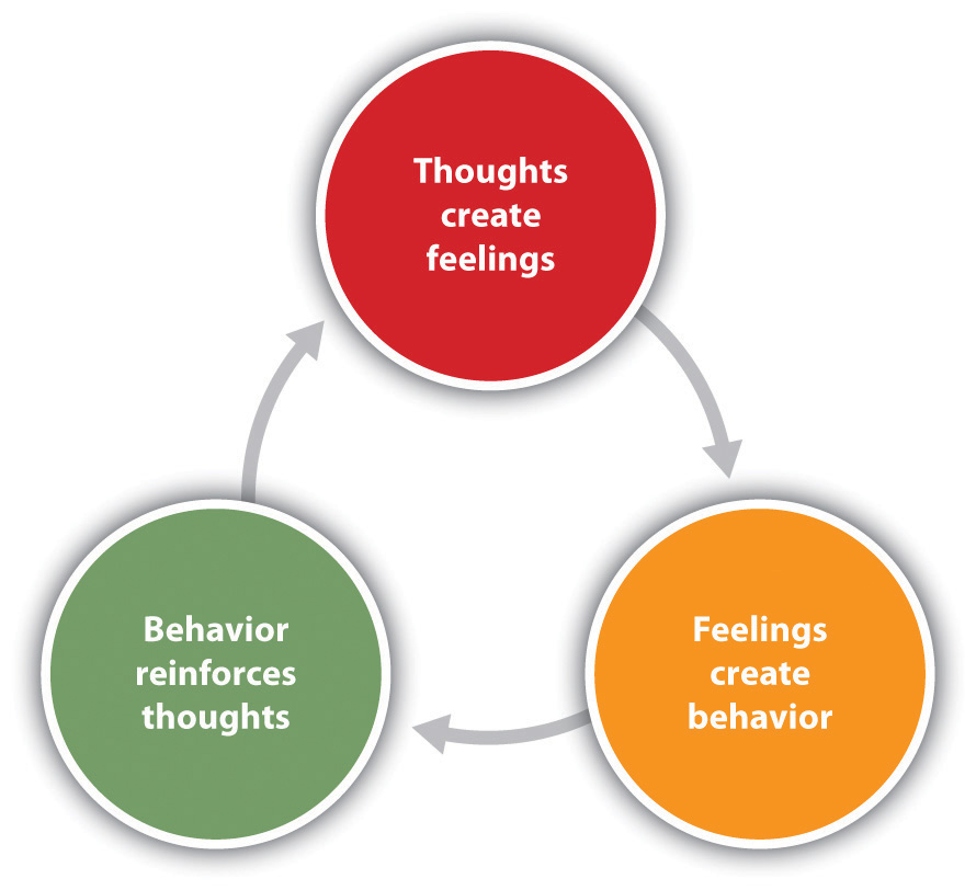 Cognitive-behavior therapy (CBT) is based on the idea that our thoughts, feelings, and behavior reinforce each other and that changing our thoughts or behavior can make us feel better.