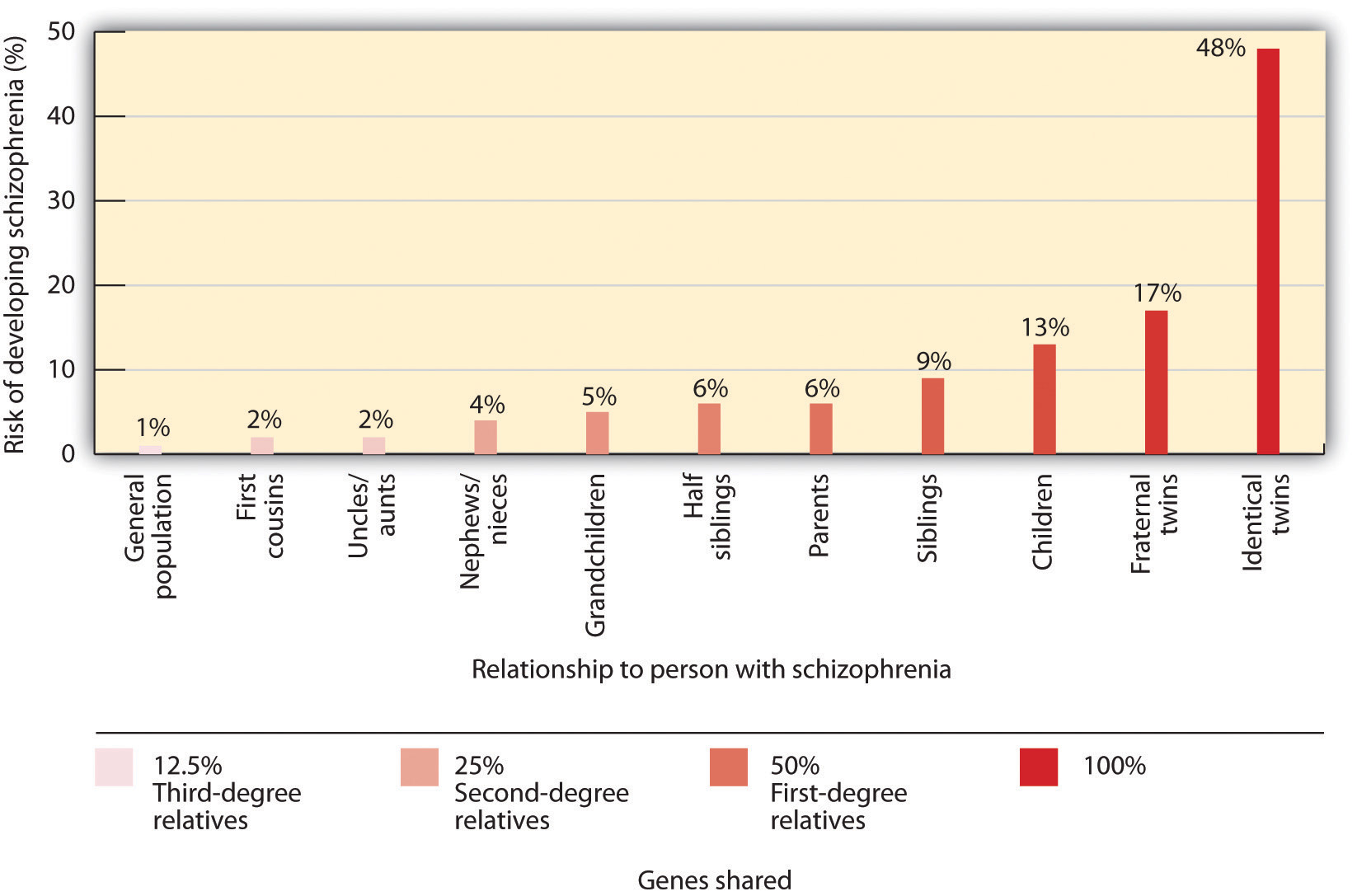 The risk of developing schizophrenia increases substantially if a person has a relative with the disease.