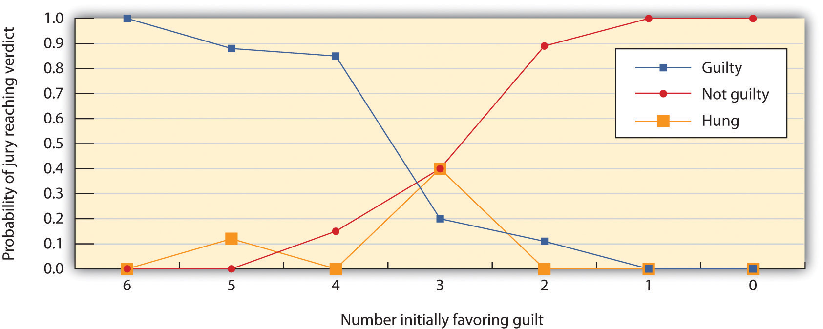 "This figure shows the decisions of 6-member mock juries that made ""majority rules"" decisions. When the majority of the 6 initially favored voting guilty, the jury almost always voted guilty; when the majority of the 6 initially favored voting innocent, the jury almost always voted innocent. The juries were frequently hung (could not make a decision) when the initial split was 3–3."