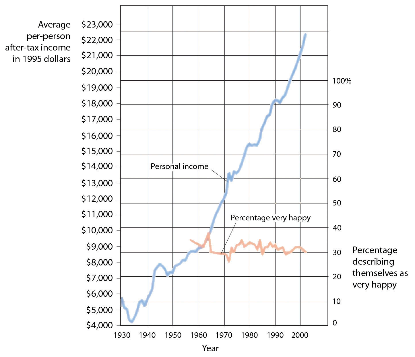 Although personal income keeps rising, happiness does not.