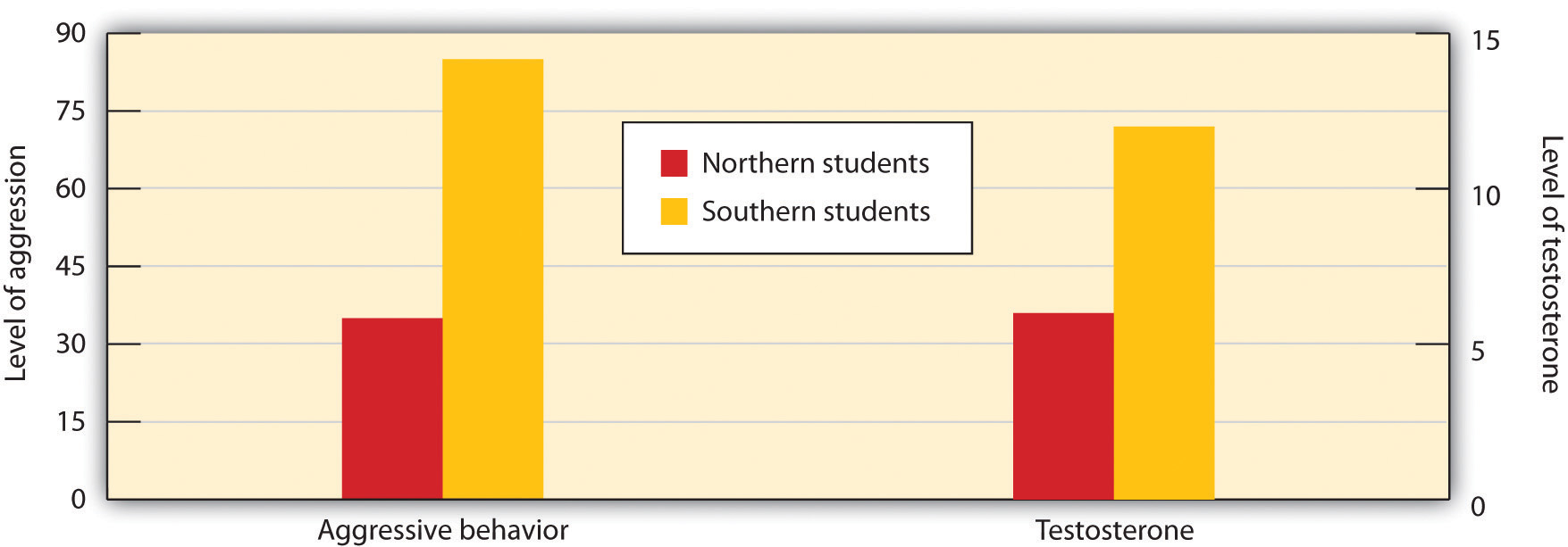 Students from southern U.S. states expressed more anger and had greater levels of testosterone after being insulted than did students from northern states.