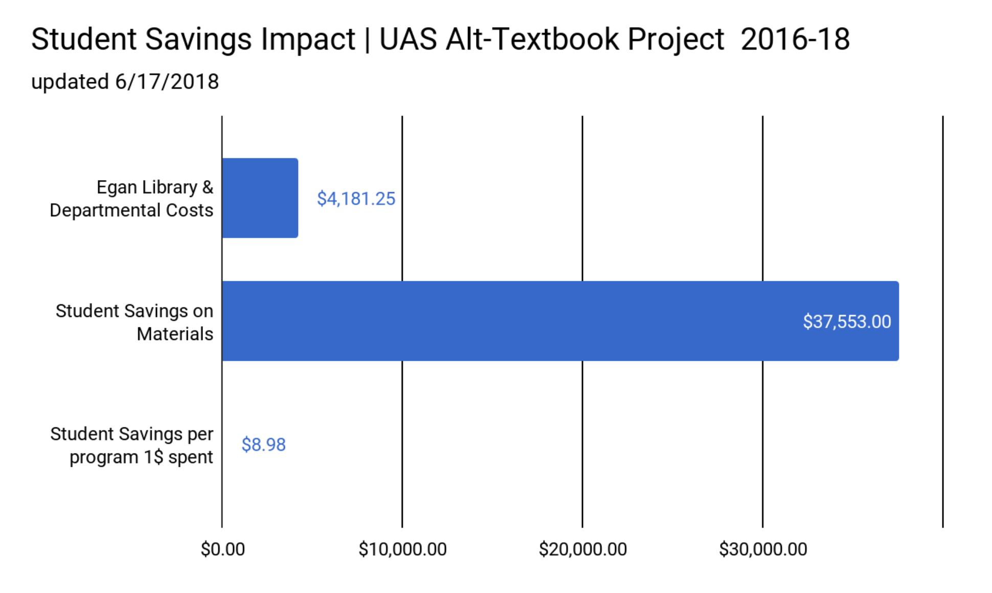 Student Savings Impact