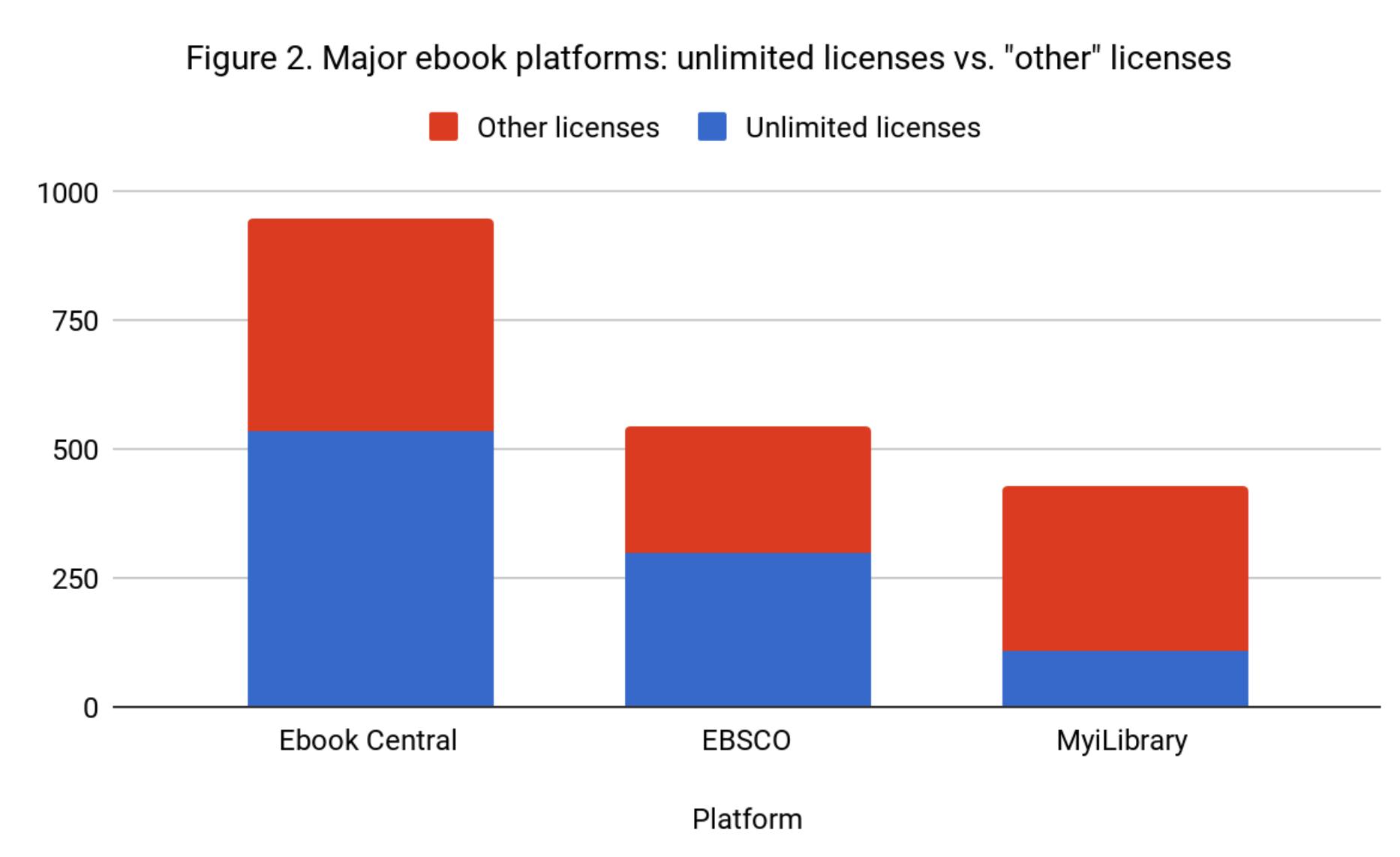 Major ebook platform graphs