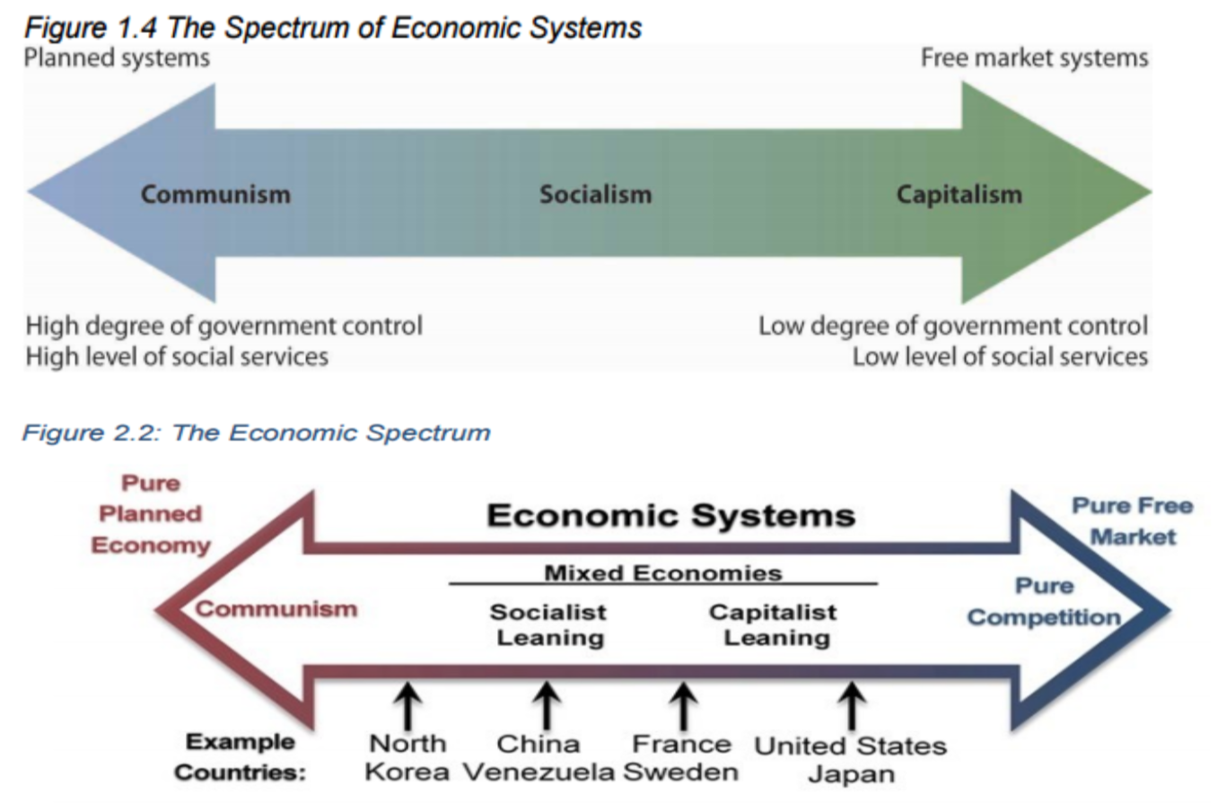 Figure 1.4 The Spectrum of Economic Systems