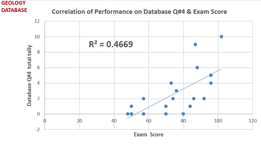 Figure 3: Correlation of Performance on Database Q#4 & Exam Score