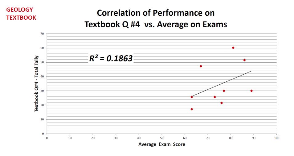 Figure 4: Correlation of Performance on Textbok Q#4 vs. Average on Exams