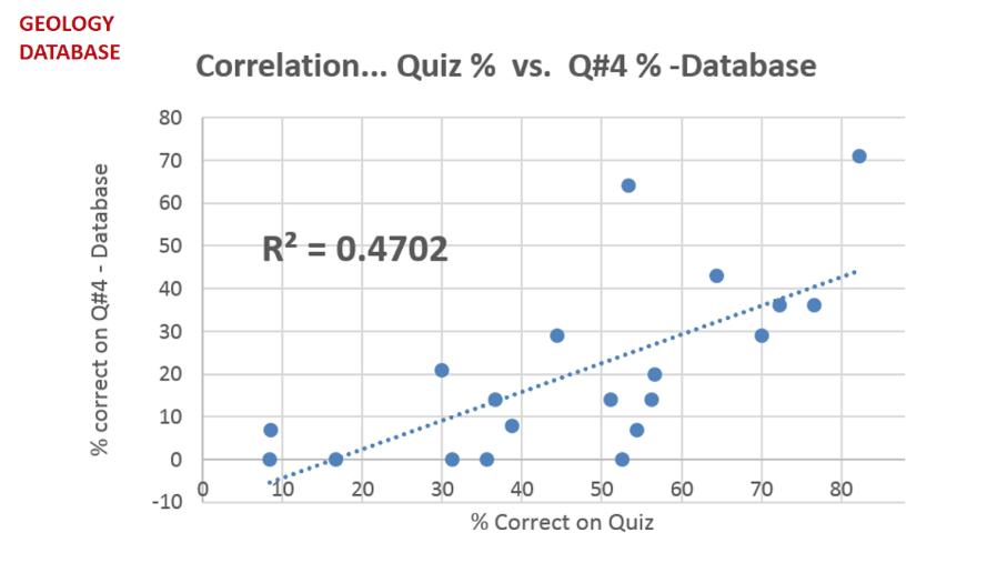 Figure 5: Correlation Quiz % vs. Q#4% - Database