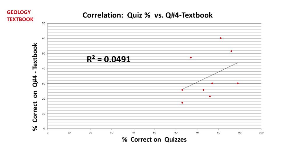 Figure 6: Correlation: Quiz % vs Q#4- Textbook