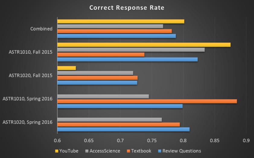 Figure 9: Correct Response Rate