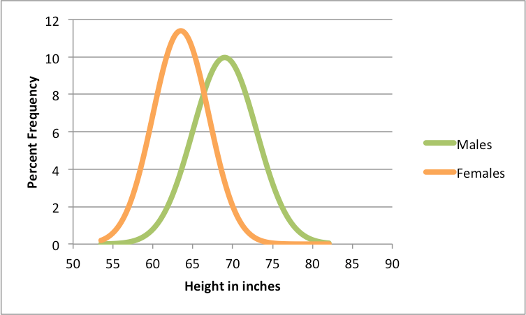 Line chart that plots frequency of height in inches among males and female. Lines create a bell curve for both groups. Female line peaks around 65 inches, Male line peaks around 70 inches.