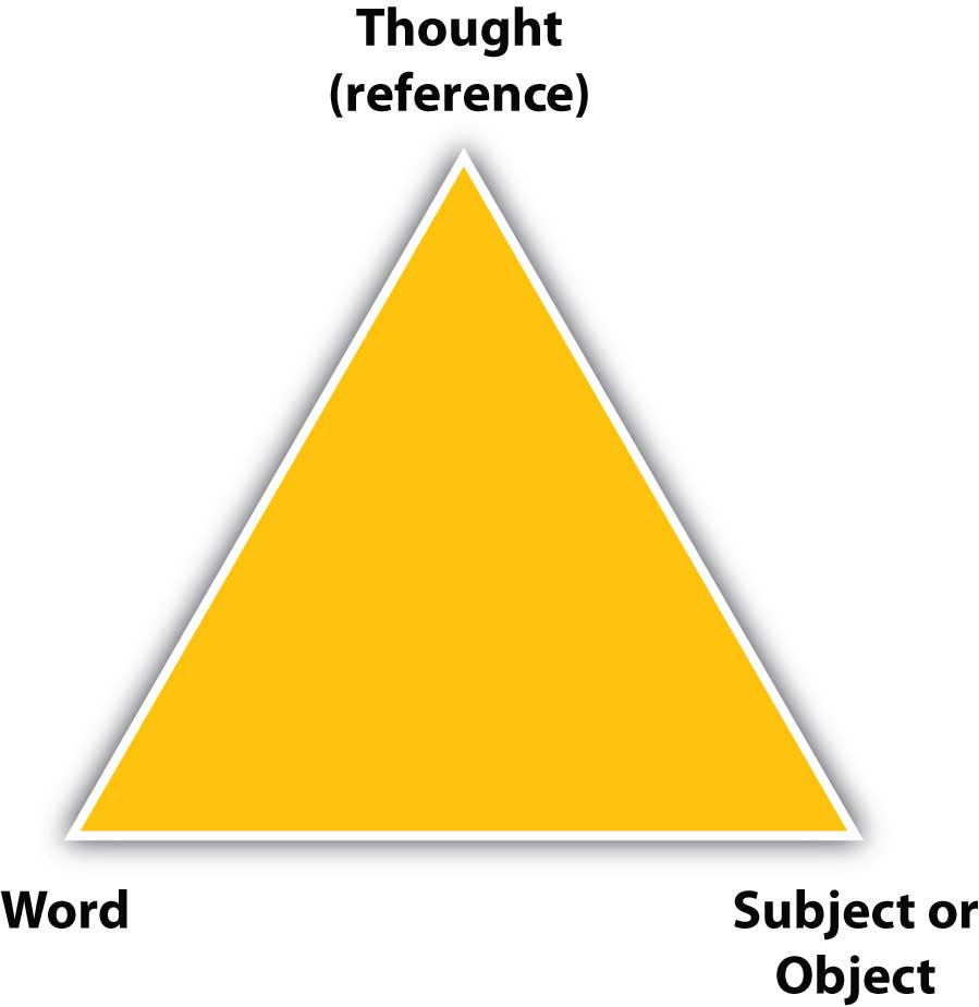 A triangle with the vertices: thought (reference), word, and subject or object
