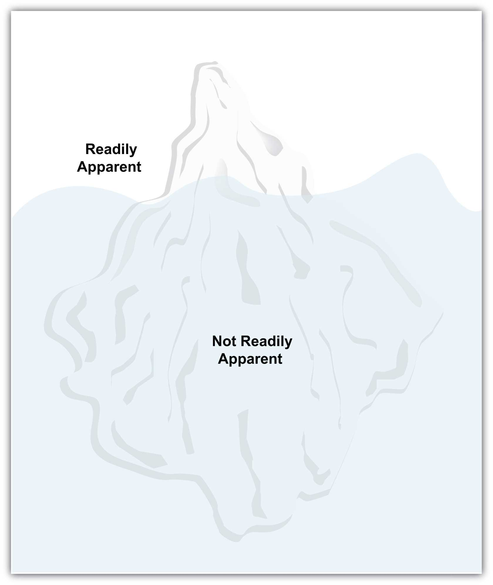 The American Foreign Service Manual Iceberg Model showing the tip of the iceberg is what is readily apparent, and everything under water is not readily apparent