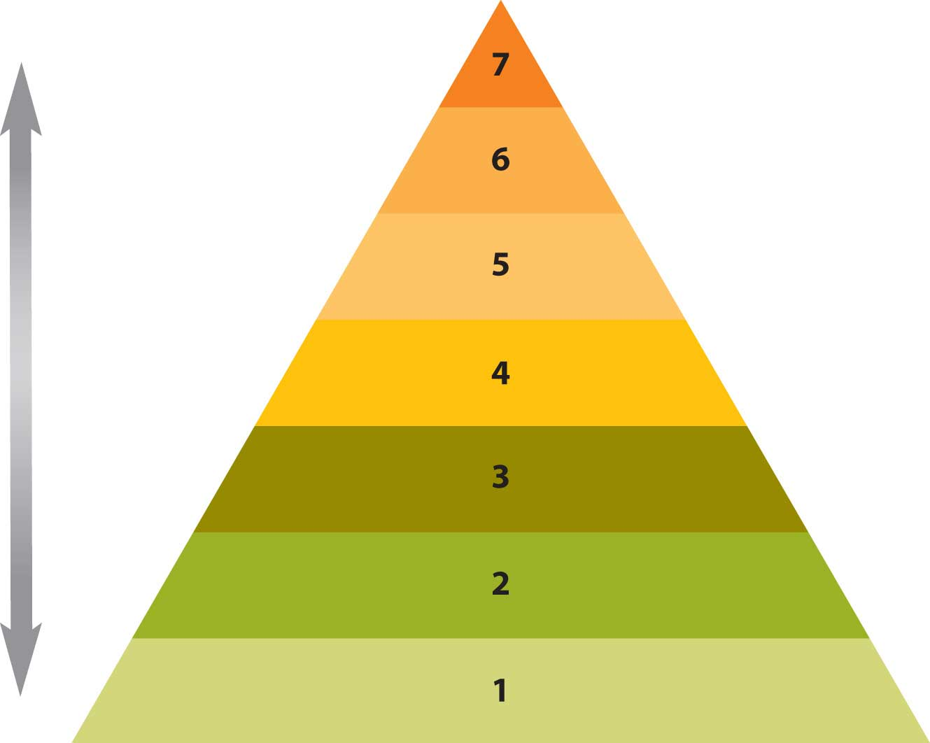 Maslow's Hierarchy of Needs (a triangle with 1 at the bottom, and 7 at the top)