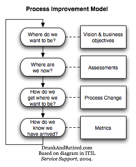 Process Improvement Model with the questions: where do we want to be? where are we now? how do we get where we want to be? and how do we know we have arrived?