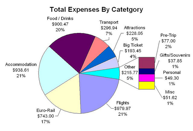 A pie chart showing the total expenses by category (EuroTrip 2006)