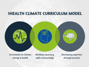 Three overlapping circles showing: orientation to climate change & health; building necessary skills & knowledge; and developing expertise through practice