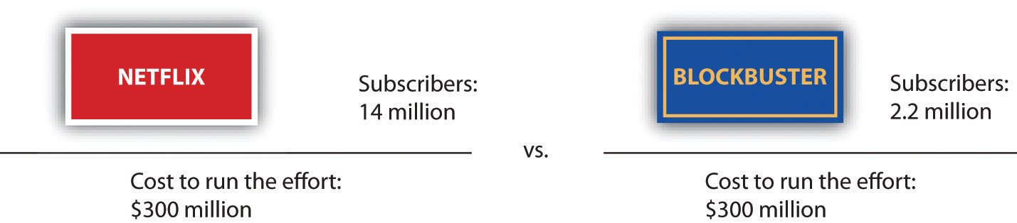 Running a nationwide sales network costs an estimated $300 million a year. But Netflix has several times more subscribers than Blockbuster. Which firm has economies of scale?