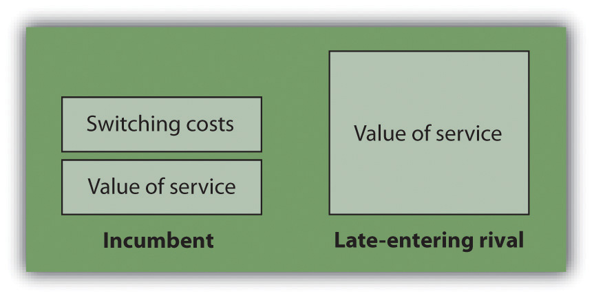 In order to win customers from an established incumbent, a late-entering rival must offer a product or service that not only exceeds the value offered by the incumbent but also exceeds the incumbent's value and any customer switching costs.