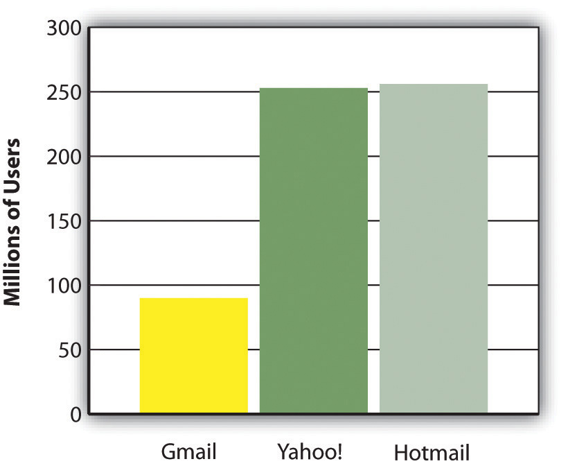 Yahoo! and Hotmail topped the charts in millions of users when this book was written