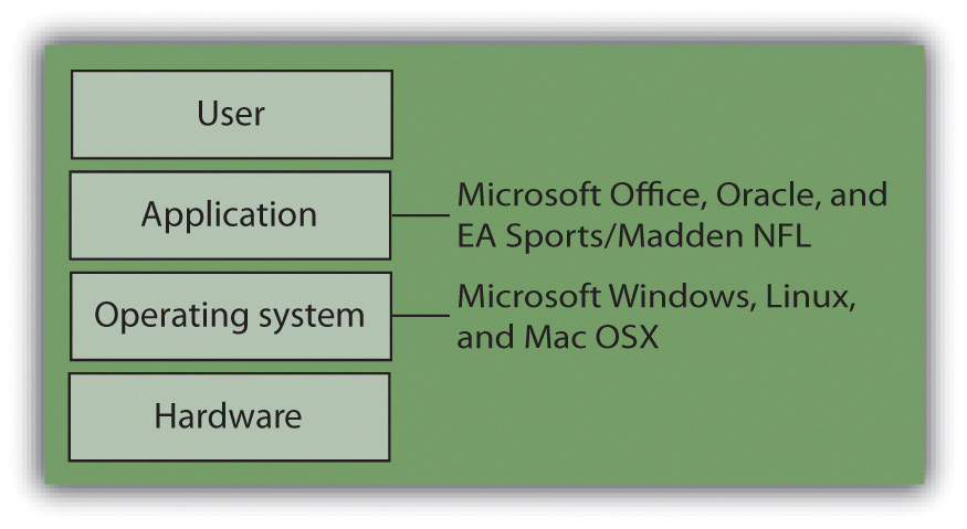 The Hardware/Software Layer Cake