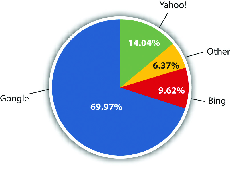 U.S. Search Market Share, volume of searches (69.97% Google, 14.04% Yahoo!, 9.62% Bing, and 6.37% Other)