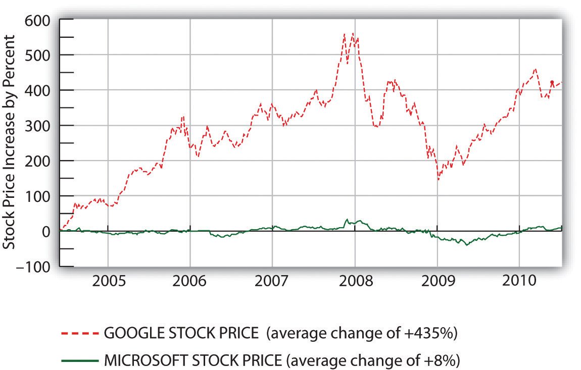 A Comparison of Roughly Five Years of Stock Price Change—Google (GOOG) versus Microsoft (MSFT). Even though Google has had its ups and downs, it's stock price as always been MUCH higher than Microsoft's