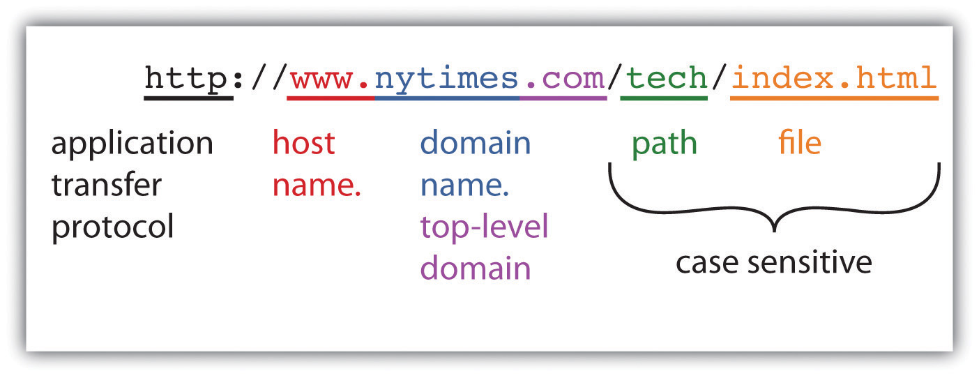 The anatomy of a web address