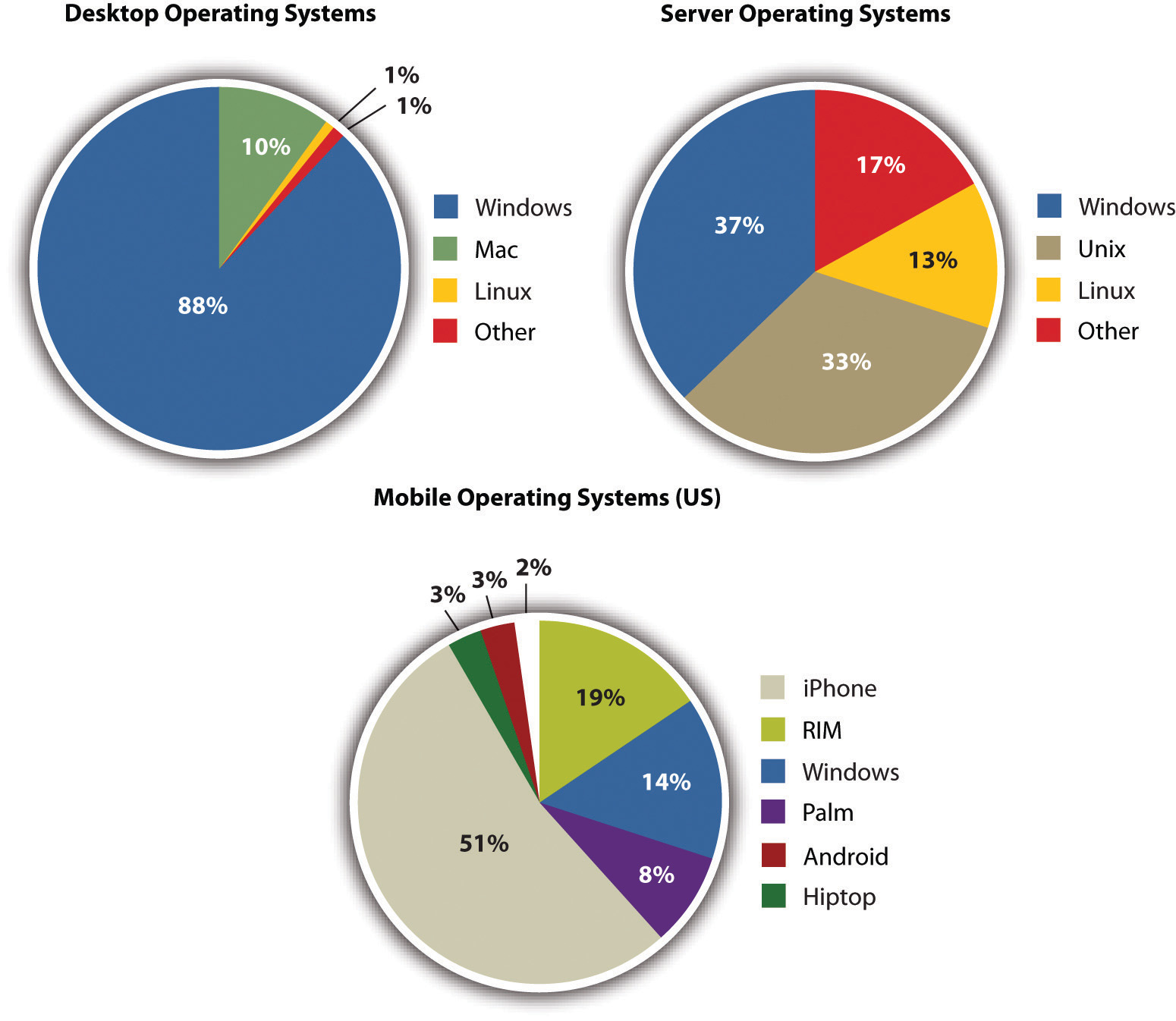 Windows dominates desktop operating systems, where as windows barely beats out unix in server operating systems. As far as mobile operating systems, the iPhone beats competition vastly with 51%.