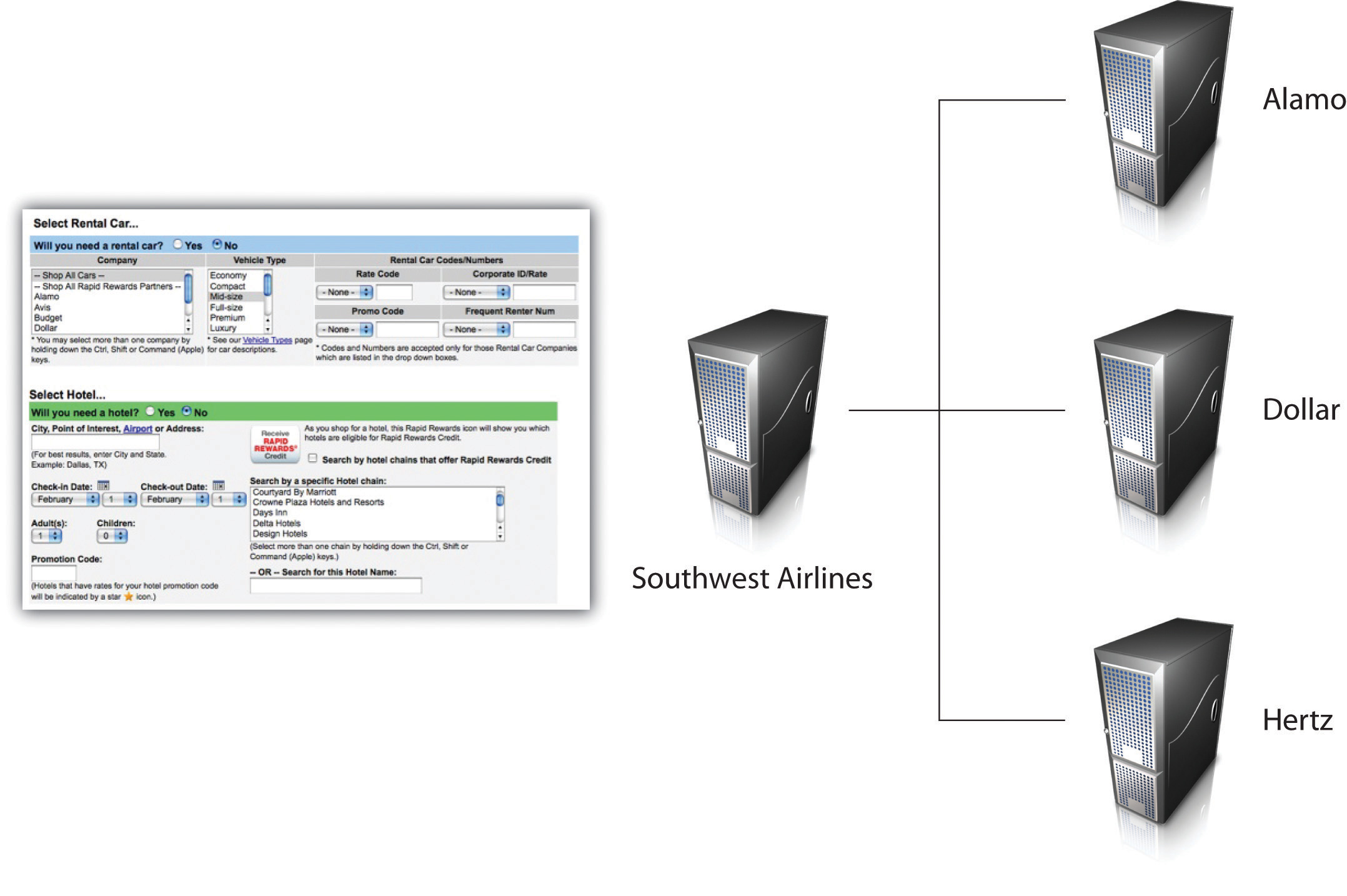 Southwest.com uses Web services to allow car rental and hotel firms to book services through Southwest. This process transforms Southwest.com into a full-service online travel agent.