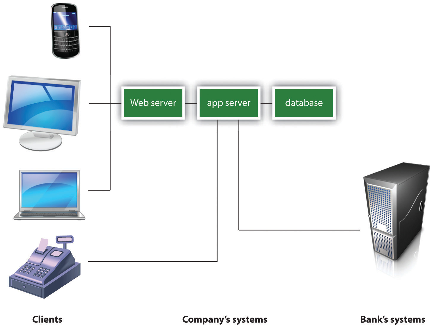 In this multitiered distributed system, client browsers on various machines (desktop, laptop, mobile) access the system through the Web server. The cash register doesn't use a Web browser, so instead the cash register logic is programmed to directly access the services it needs from the app server. Web services accessed from the app server may be asked to do a variety of functions, including perform calculations, access corporate databases, or even make requests from servers at other firms (for example, to verify a customer's credit card).