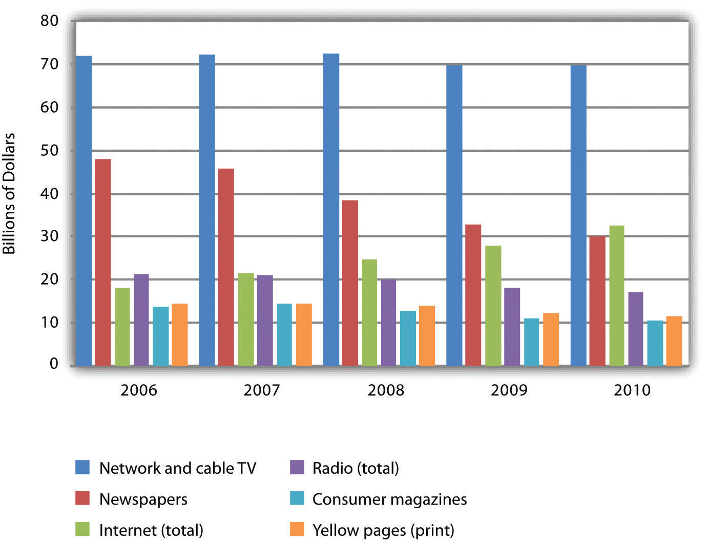 Online advertising represents the only advertising category trending with positive growth. Figures for 2009 and beyond are estimates.