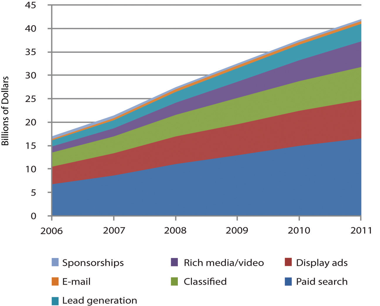 Search captures the most online ad dollars, and Google dominates search advertising. Figures for 2009 and beyond are estimates.
