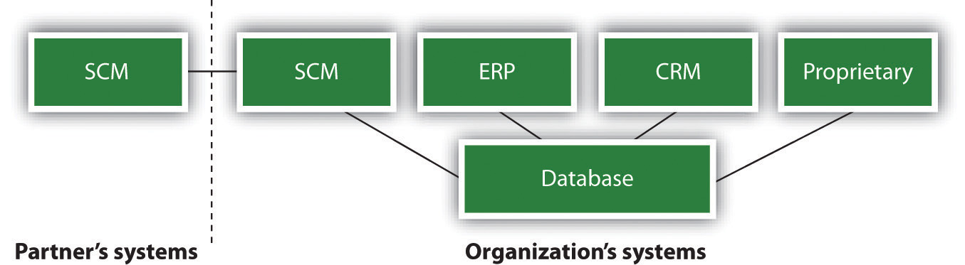An organization's database management system can be set up to work with several applications both within and outside the firm.
