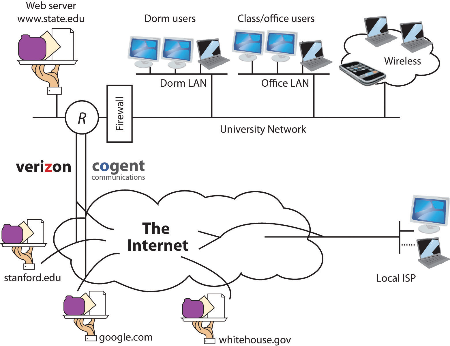 """The Internet is a network of networks, and these networks are connected together. In the diagram above, the """"state.edu"""" campus network is connected to other networks of the Internet via two ISPs: Cogent and Verizon."""