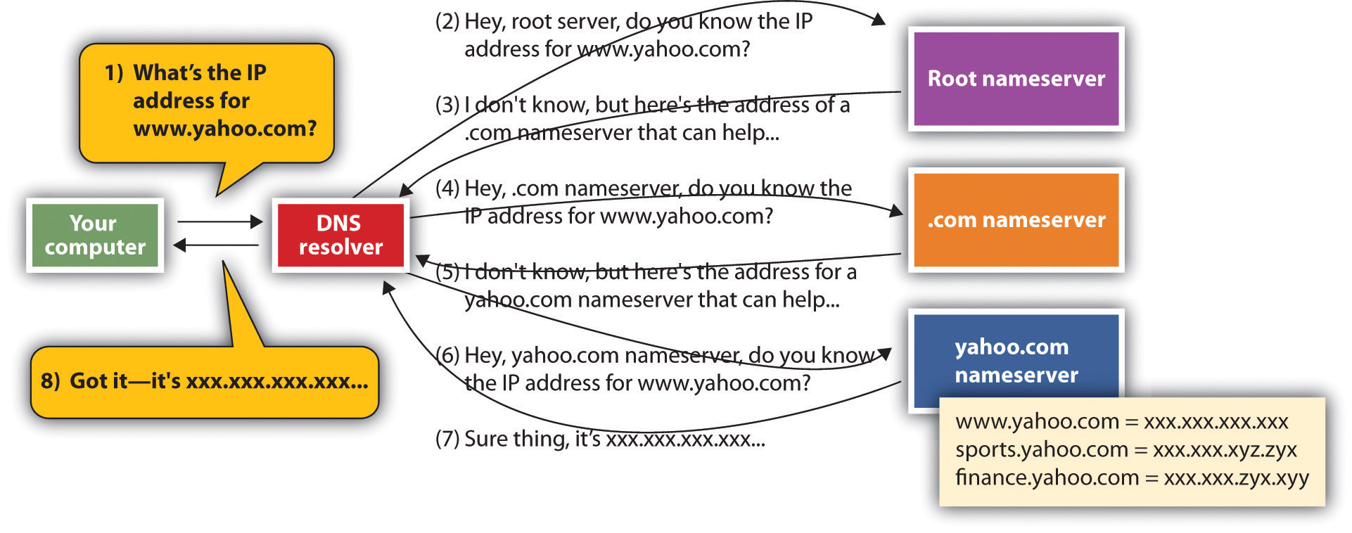 When your computer needs to find the IP address for a host or domain name, it sends a message to a DNS resolver, which looks up the IP address starting at the root nameserver. Once the lookup has taken place, that IP address can be saved in a holding space called a cache, to speed future lookups.
