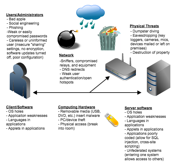 """This diagram shows only some of the potential weaknesses that can compromise the security of an organization's information systems. Every physical or network """"touch point"""" is a potential vulnerability. Understanding where weaknesses may exist is a vital step toward improved security."""