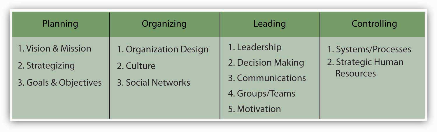 1 5 Planning Organizing Leading And Controlling Principles Of Management