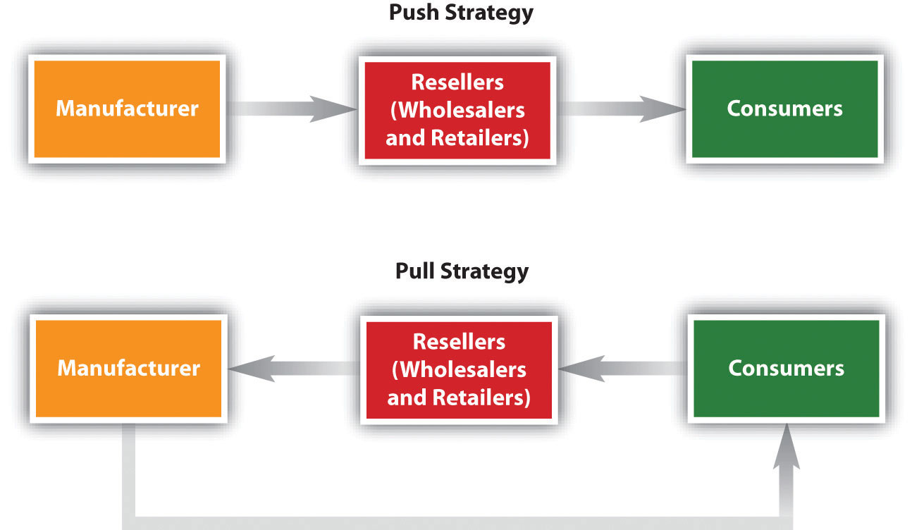 Push (Manufacturer sells to Resellers who sell to consumers) versus a Pull (Manufacturer who sells to a consumer who sells to a reseller who sells back to a manufacturer) Strategy