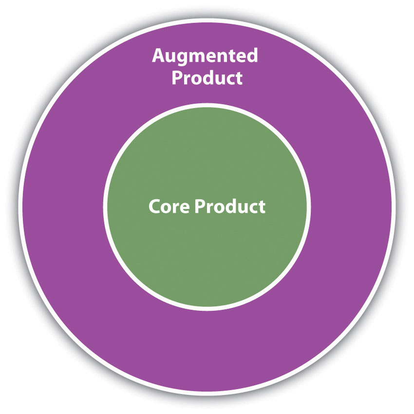 A core product is the central functional offering, but it may be augmented by various accessories or services, known as the augmented product.