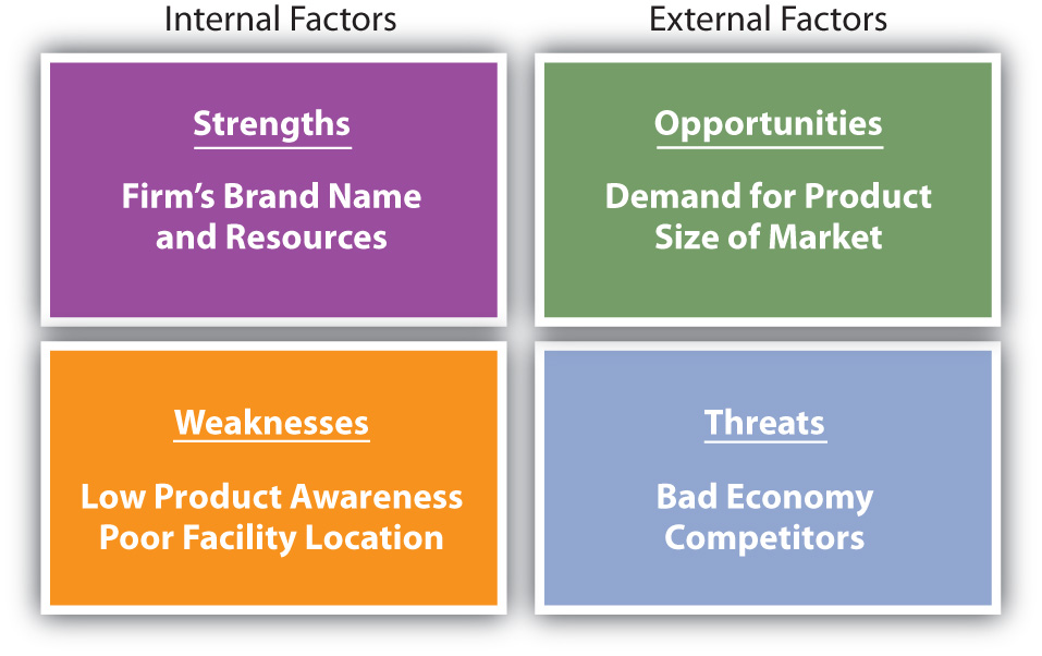 Elements of SWOT analysis