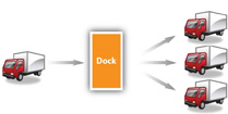 How Cross-Docking Works
