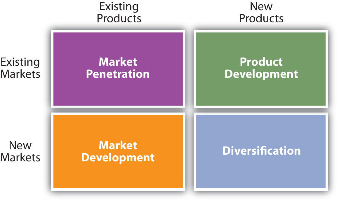 Product and Market Entry Strategies