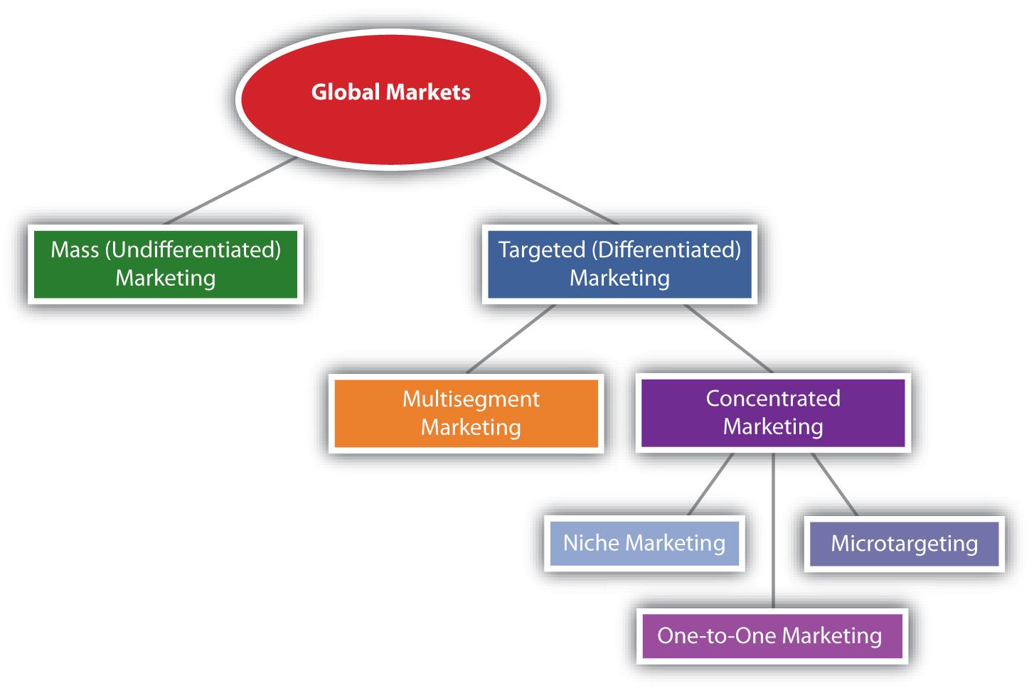 Targeting strategies used in global markets