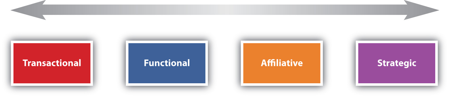 The relationship continuum (transactional, functional, affiliative, and strategic)
