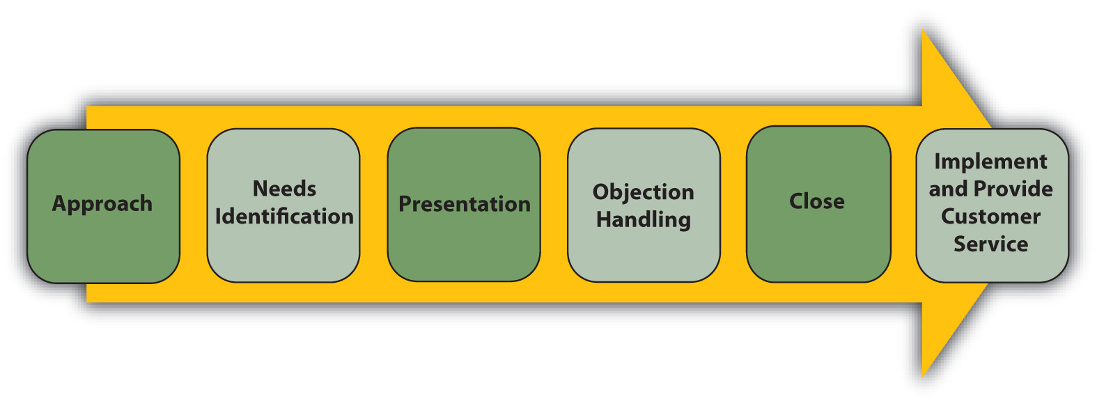 The Typical sales process starts with an approach to the identification of needs to presentation to objection handling to closing and finally to implementing and providing customer service